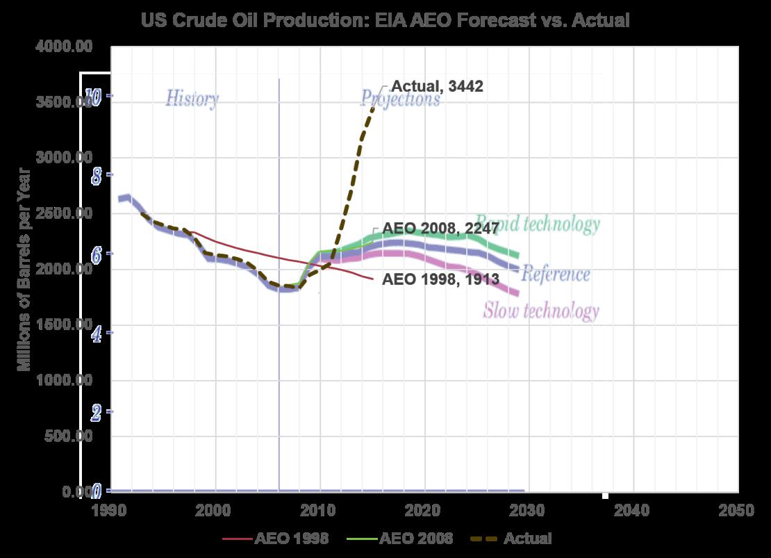AEO_Oil_Forecast_2