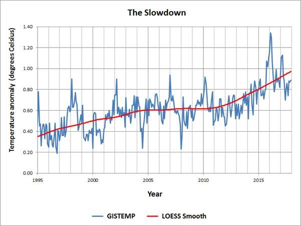 The global warming cure   Watts Up With That?