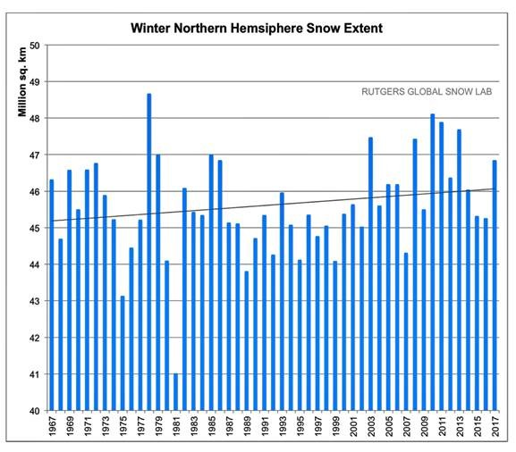 record-2018-snowfall-continues-increasing-snowfall-trends-showing-un-ipcc-ar5-report-is-flawed