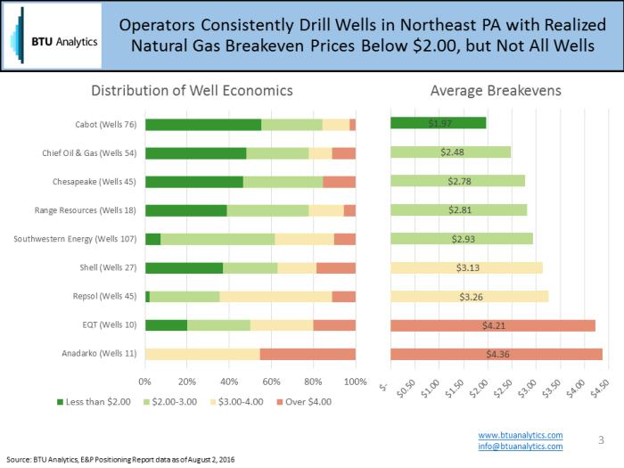 ep-best-operators-v3-economics