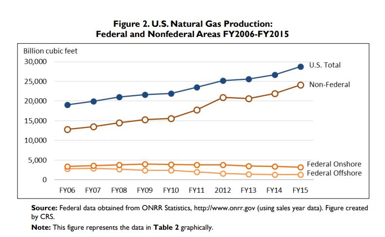 fed_gas