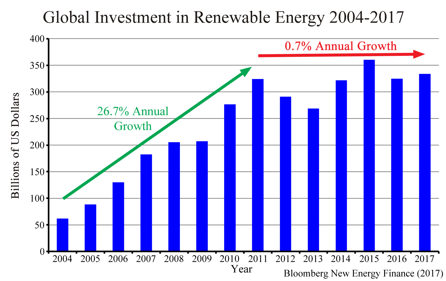 Global Investment In Renewable Energy Has Stalled Watts