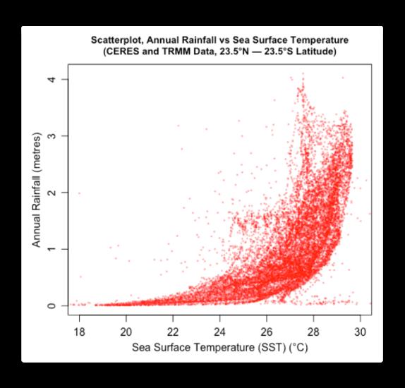 scatterplot tropics rainfall vs sst.png