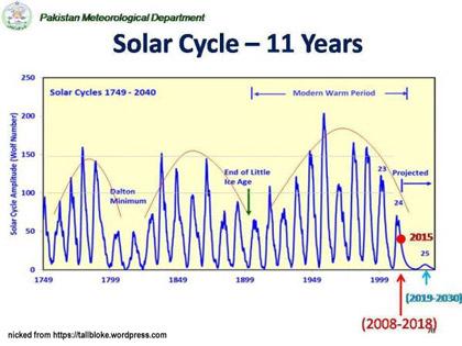 solar_cycle_420