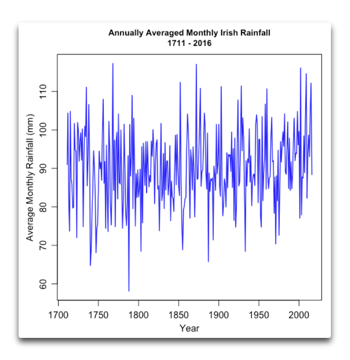 Annually Averaged Irish Rainfall.png