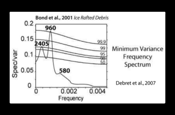 Bond Debret graph.png