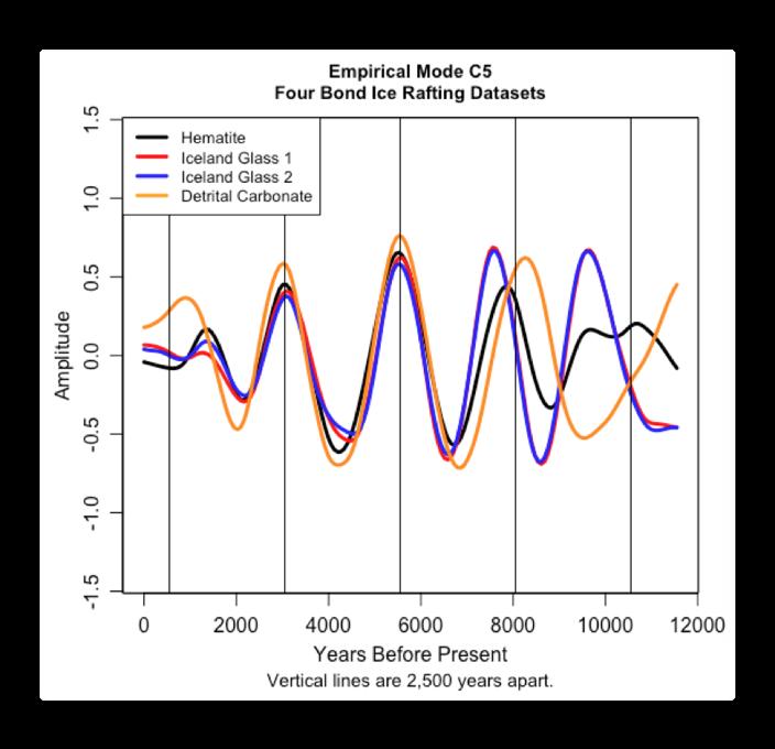 CEEMD bond 2500 year cycle.png