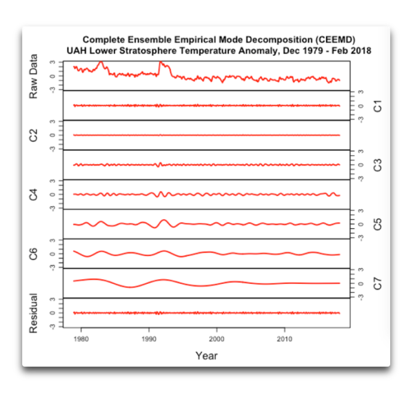ceemd lower stratosphere 1979 2018.png