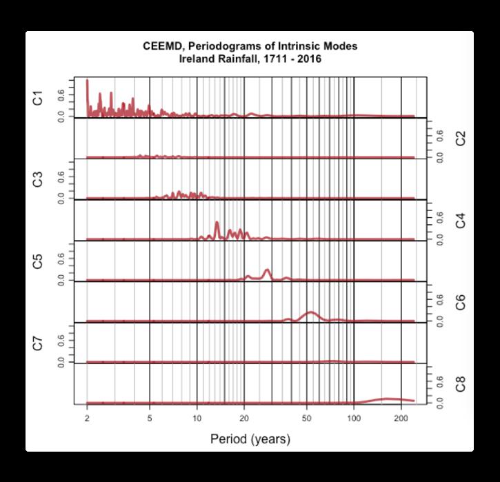 CEEMD periodogram Irish rainfall 1711 2016.png