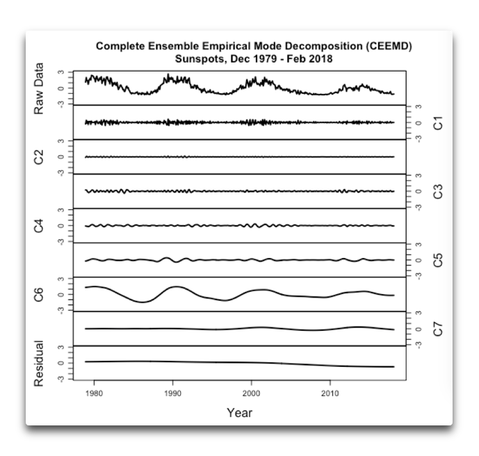 ceemd sunspots 1979 2018.png