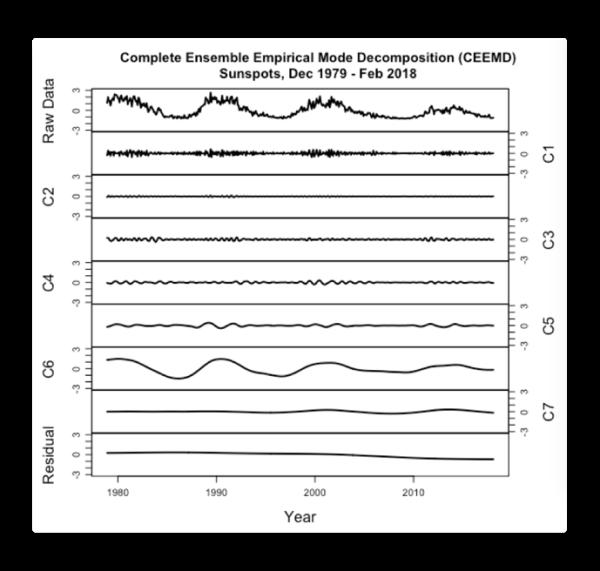 ceemd sunspots 1979 2018.png