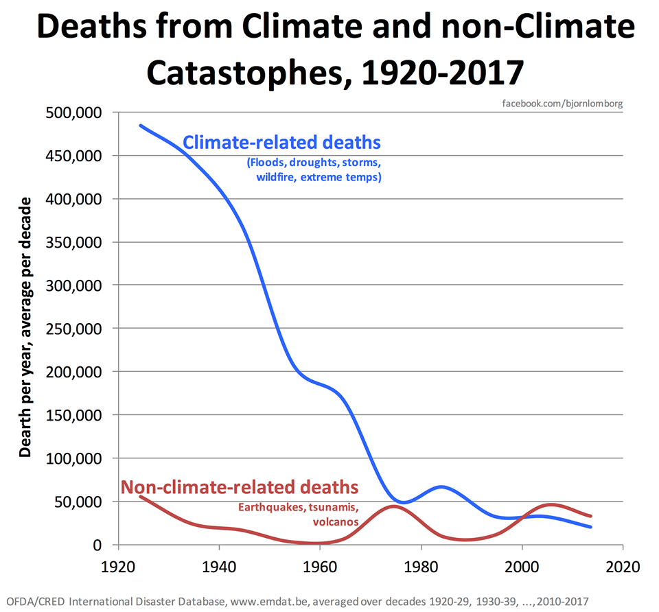 Inconvenient data fewer and fewer people die from climate related notice this does not mean that there is no global warming or that possibly a climate signal could eventually lead to further deaths ccuart Gallery