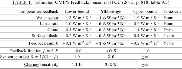 59b3b767f5ac Multiplying the feedback sum by the Planck parameter gives a mid-range  feedback fraction 0.5 (Table 1). Note in passing that