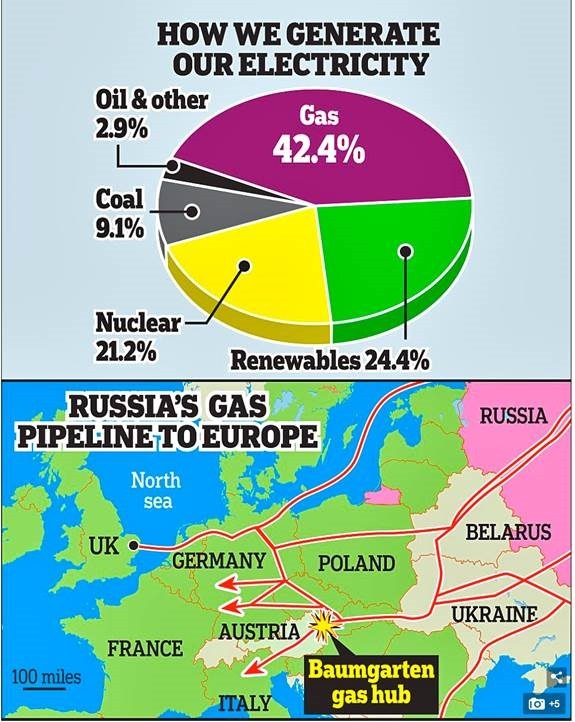 Troubling political reality of Europe's energy reliance on
