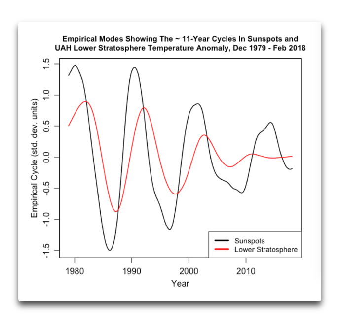 empirical modes 11 year sunspots lower stratosphere.png