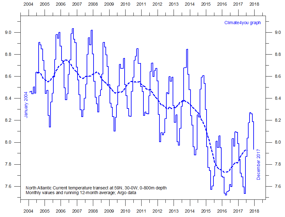 Some Data Suggests Global Cooling Started In 2006 Watts Up