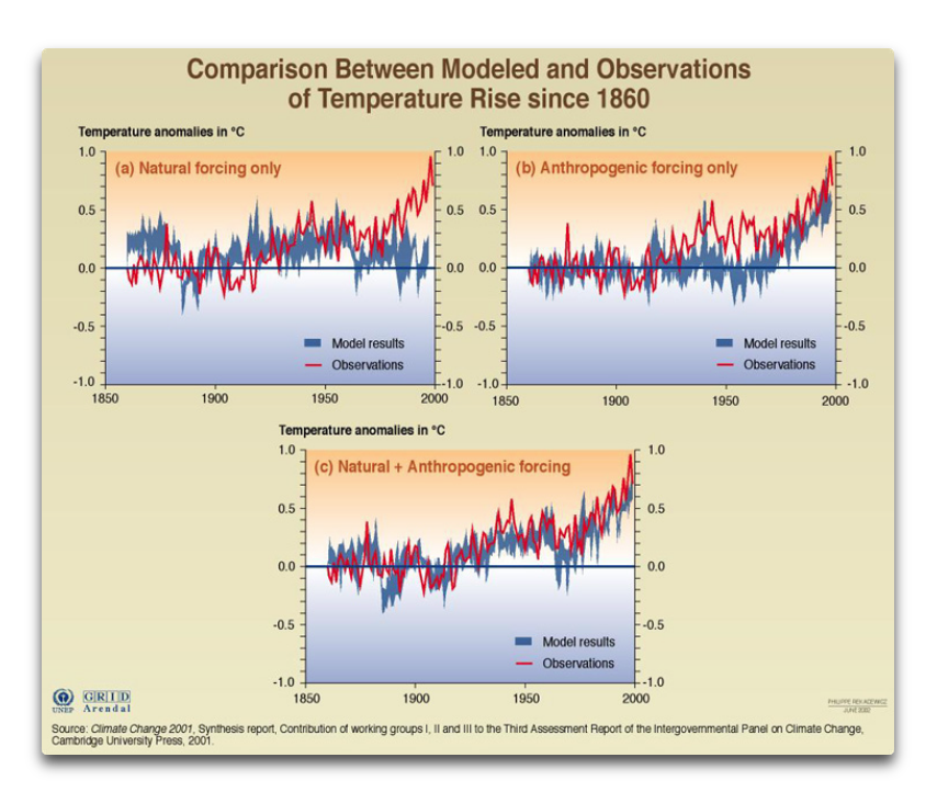 natural and anthropogenic forcings.png