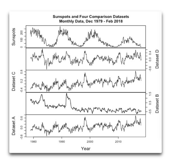 sunspots and four comparison datasets.png