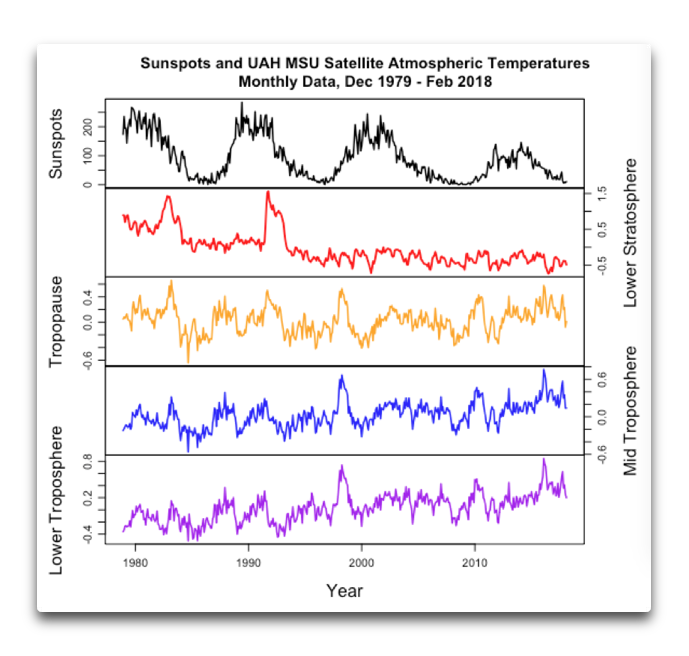 sunspots and MSU temperatures.png