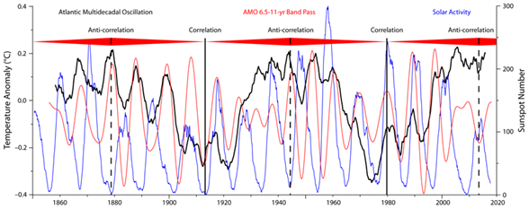 The 60-year oscillation revisited | Watts Up With That?