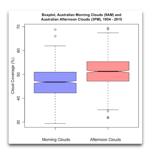 boxplot aussie morning and afternoon clouds.png