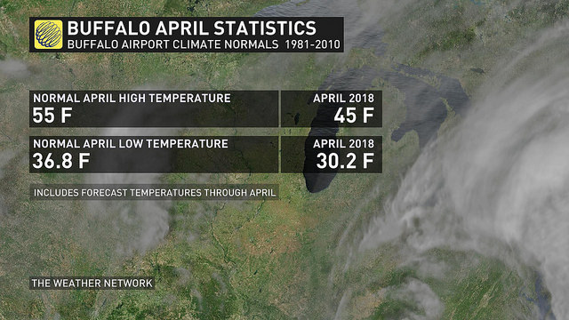 taking the final forecast days of april into consideration were currently seeing a slight warm up that could help the averages take a slight bump up