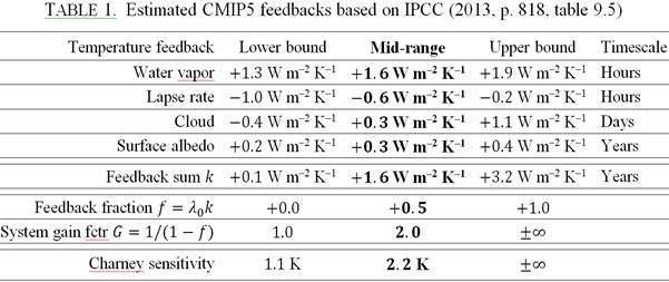 Looping the loop: how the IPCC's feedback aerobatics failed