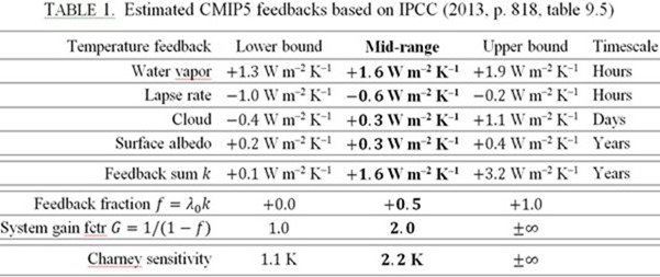Looping the loop: how the IPCC's feedback aerobatics failed | Watts