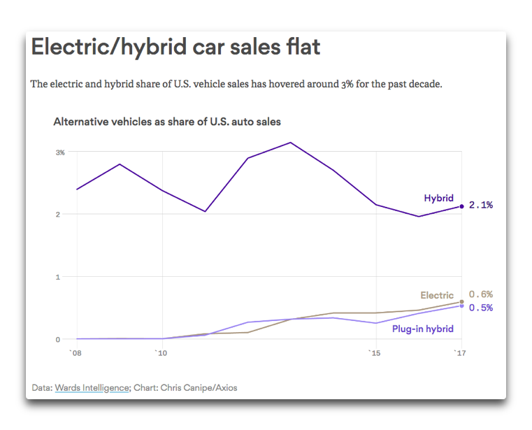 electric hybrid sales flat.png