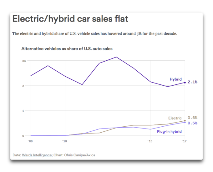 electric hybrid sales flat.png