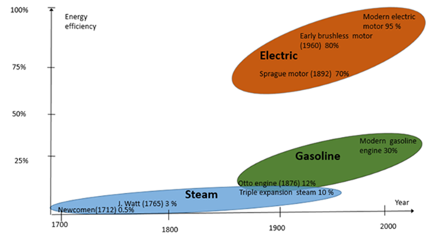 A positive perspective on electric vehicles | Watts Up With That?