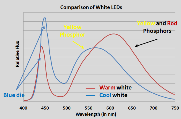 Study: Light from energy saving LED's may be giving us
