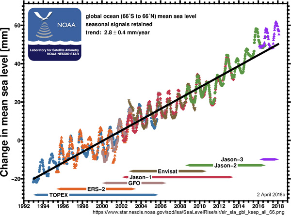 Errorless Global Mean Sea Level Rise | Watts Up With That?