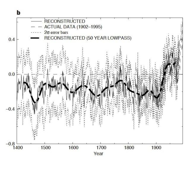 20 Years Later, The 'Hockey Stick' Graph Behind Waves Of