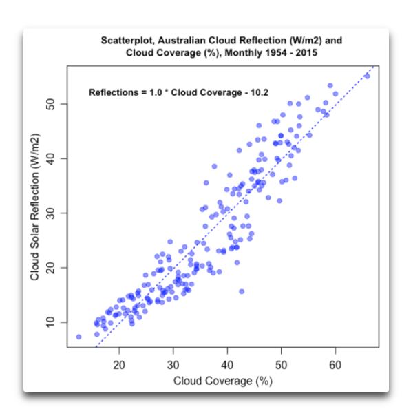 Scatterplot aussie cloud reflections coverage.png