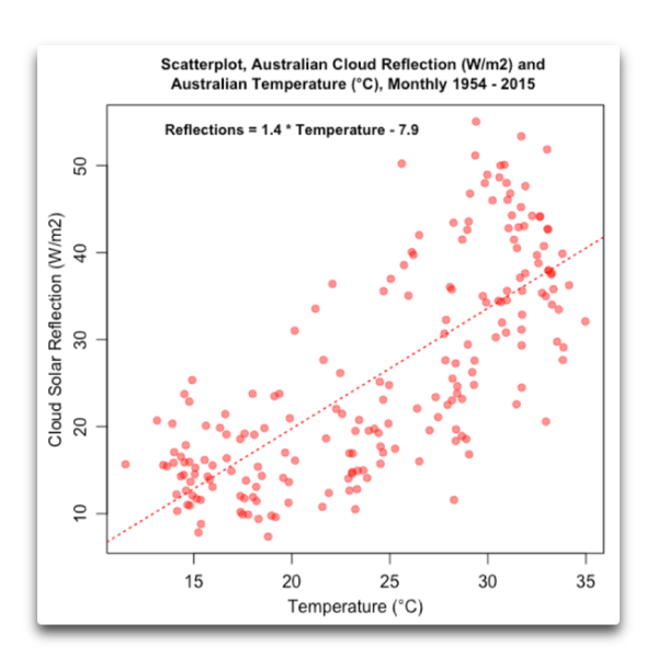 scatterplot aussie cloud reflections temperature.png