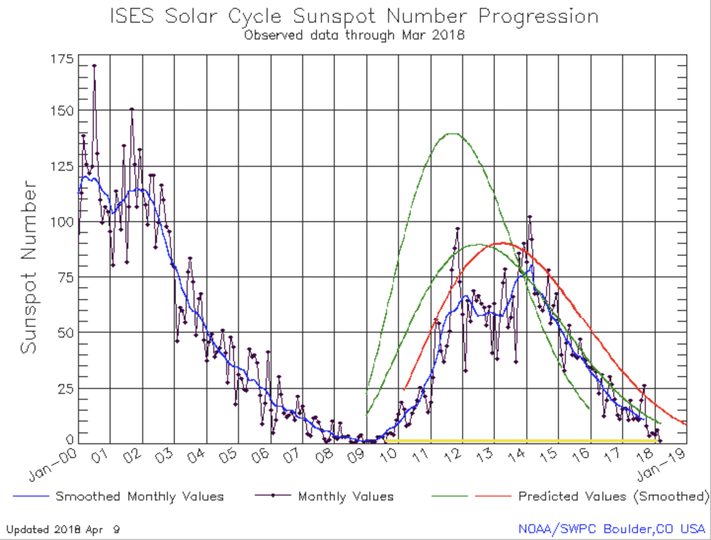 It Appears Solar Cycle 25 Has Begun 24 One Of The Cortez Stratocaster Wiring Diagram This Is First Time We Have Seen A Short And Weak Since Scientists Began Tracking In 1700s Following Last Grand Minimum