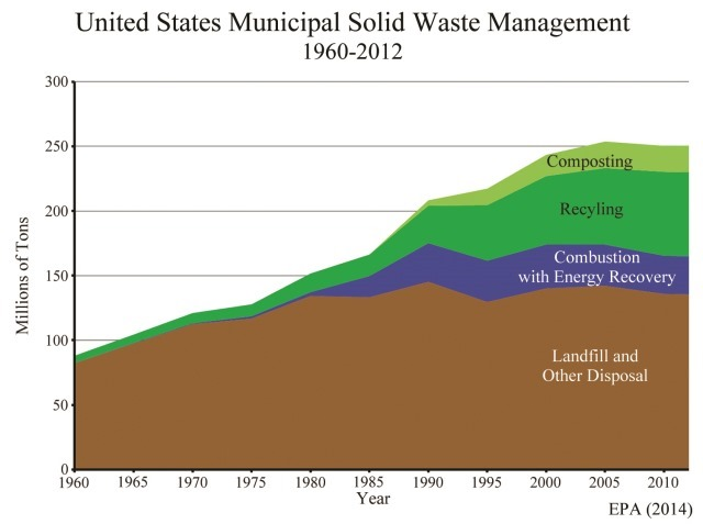 US Waste Disposal Graph Article