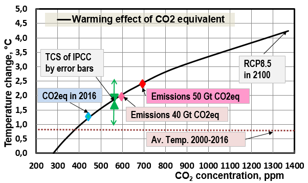 CHALLENGING THE SCIENCE BASIS OF THE PARIS CLIMATE AGREEMENT
