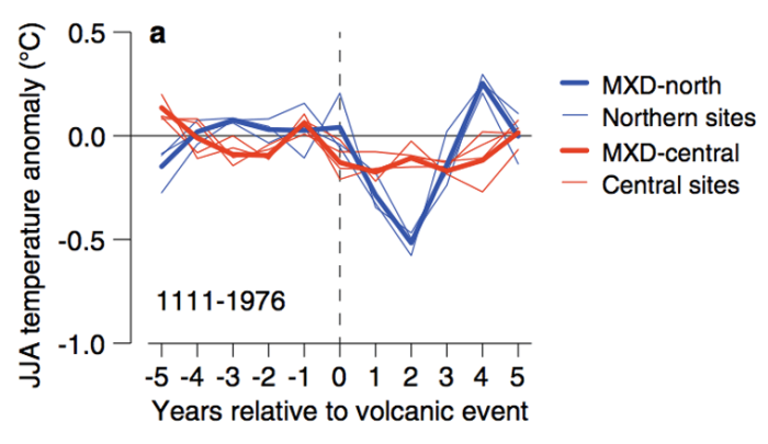 The effect of volcanoes on climate and climate on volcanoes