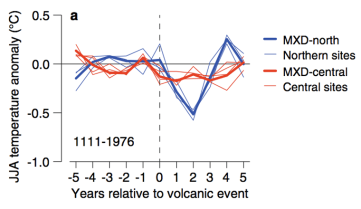 The effect of volcanoes on climate and climate on volcanoes | Watts