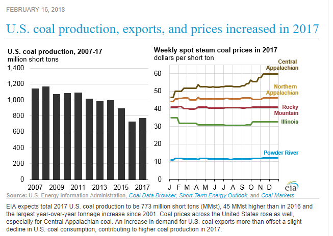 U S  Coal Industry Growth | Watts Up With That?