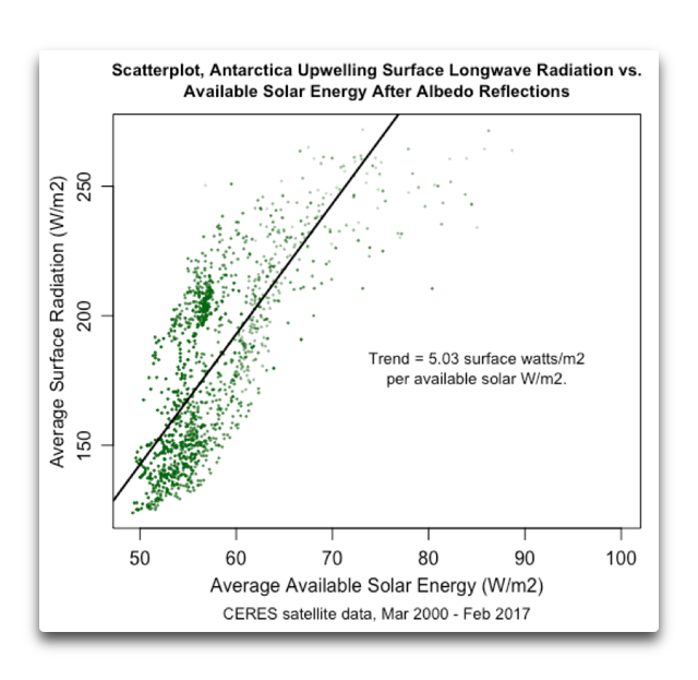 CERES antarctic scatter surface lw vs available solar trended.png