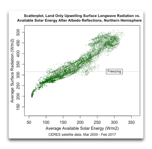 CERES land NH scatter surface lw vs available solar.png