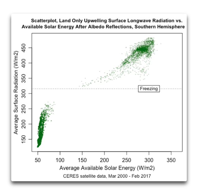 CERES land SH scatter surface lw vs available solar.png