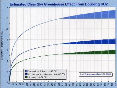 The Biggest Deception in the Human Caused Global Warming Deception
