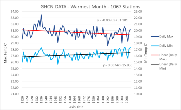 GISS Global Land-Ocean Temperature Index Vs GHCN | Watts Up