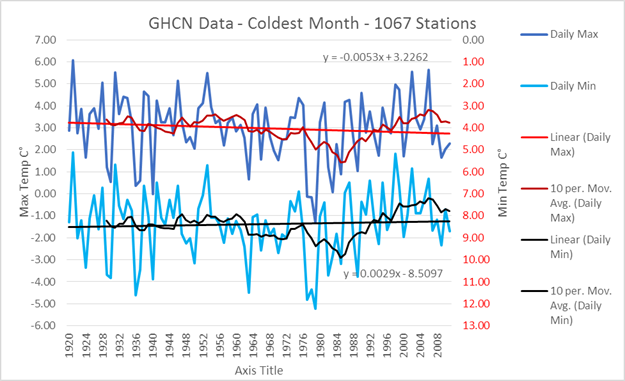GISS Global Land-Ocean Temperature Index Vs GHCN | Watts Up