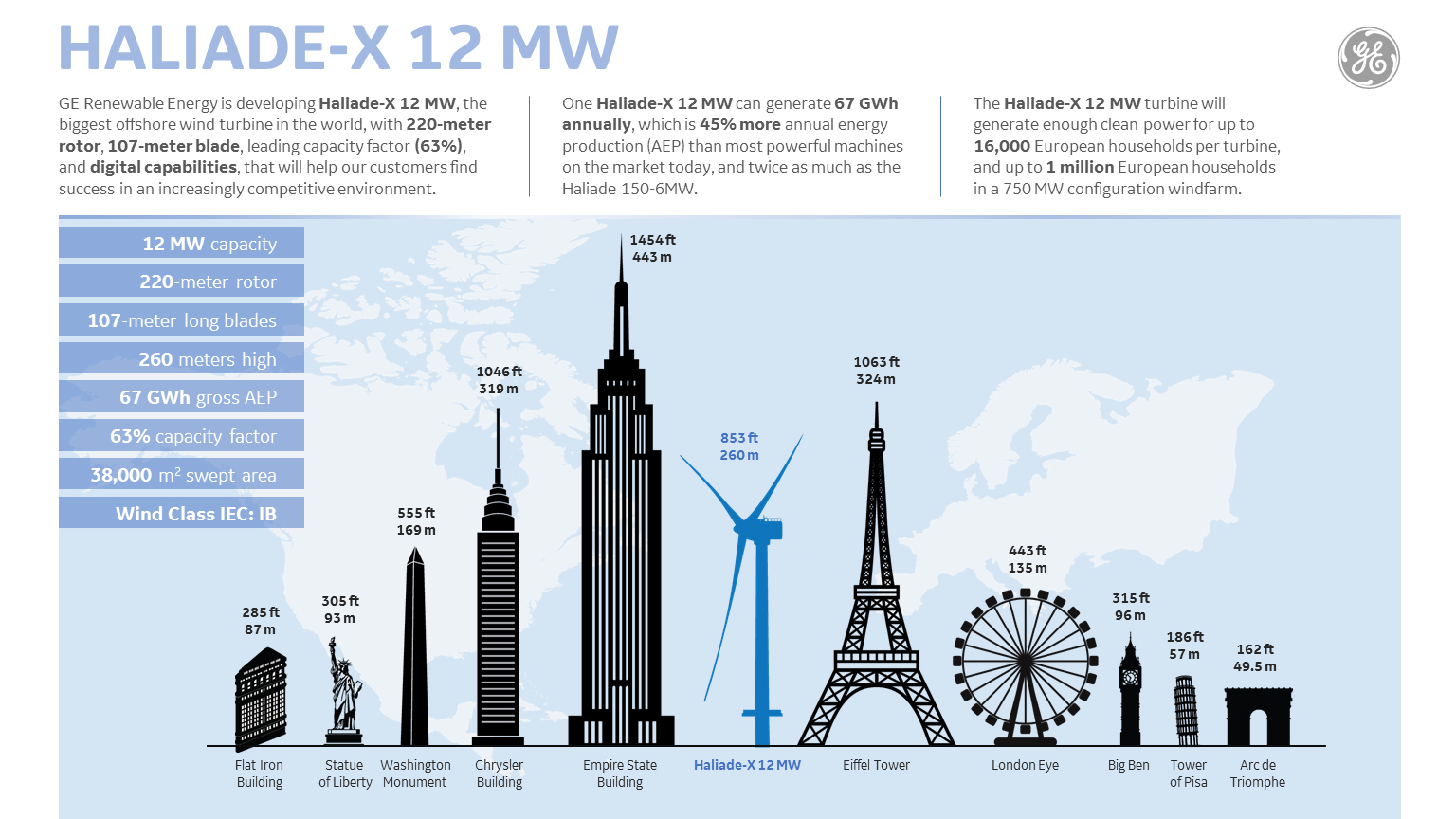 GE announces monster 12 megawatt wind turbine – nearly as
