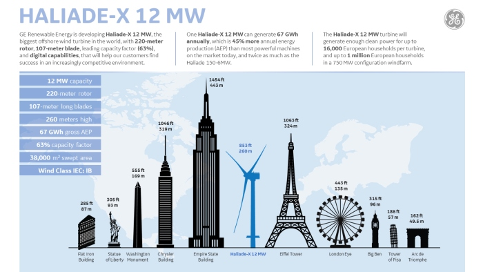 GE announces monster 12 megawatt wind turbine – nearly as